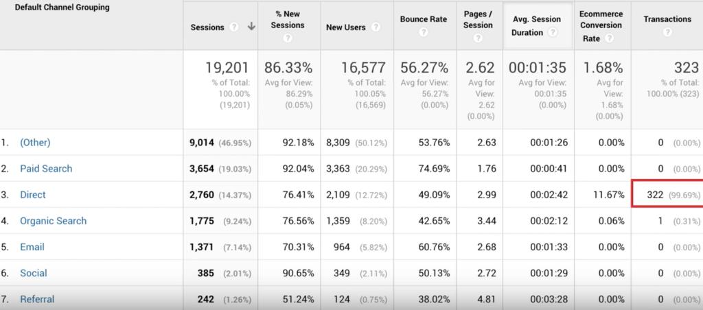 before littledata traffic looks like direct