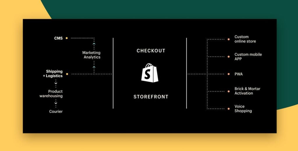 new custom storefront tools for shopify