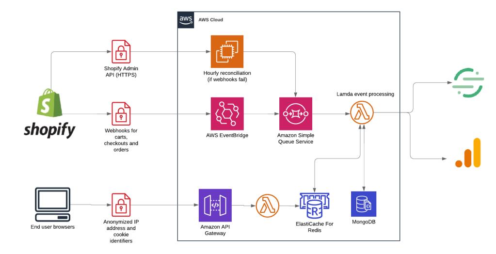 Littledata AWS infrastructure