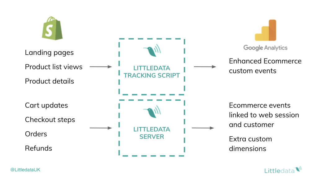 How littledata works diagram