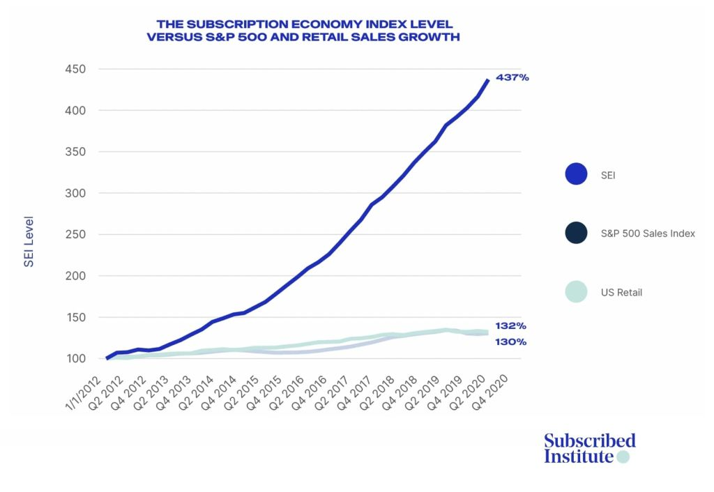 subscription ecommerce popularity