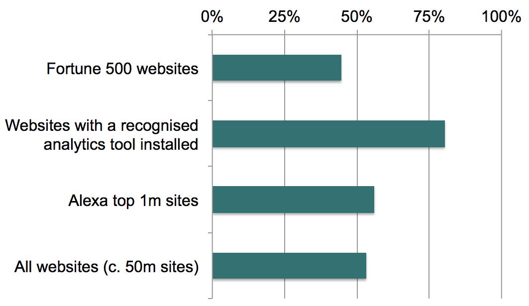 Analytics installed chart