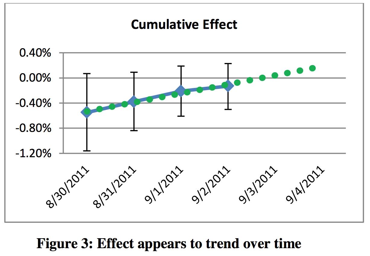 Extrapolating the trend