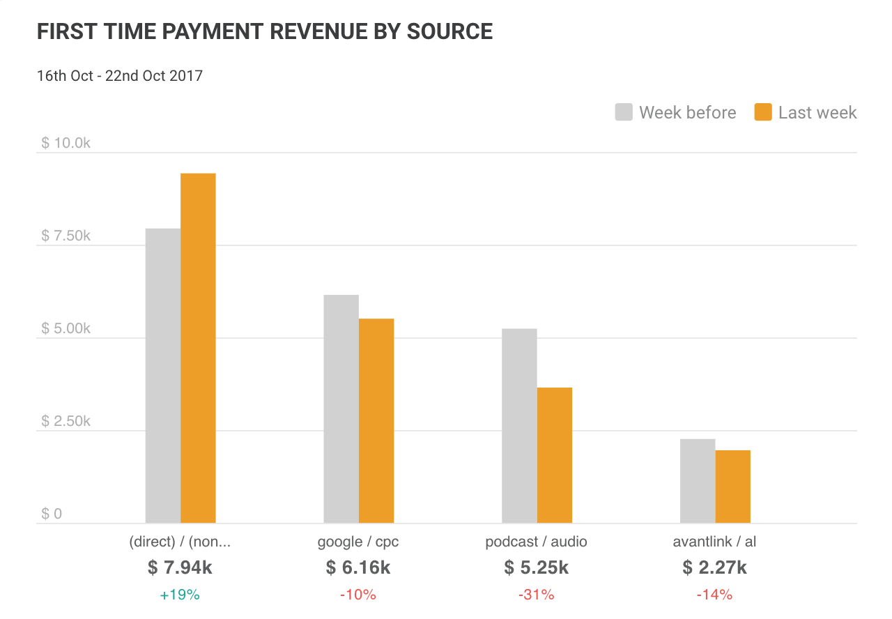 FIRST TIME PAYMENT REVENUE BY SOURCE