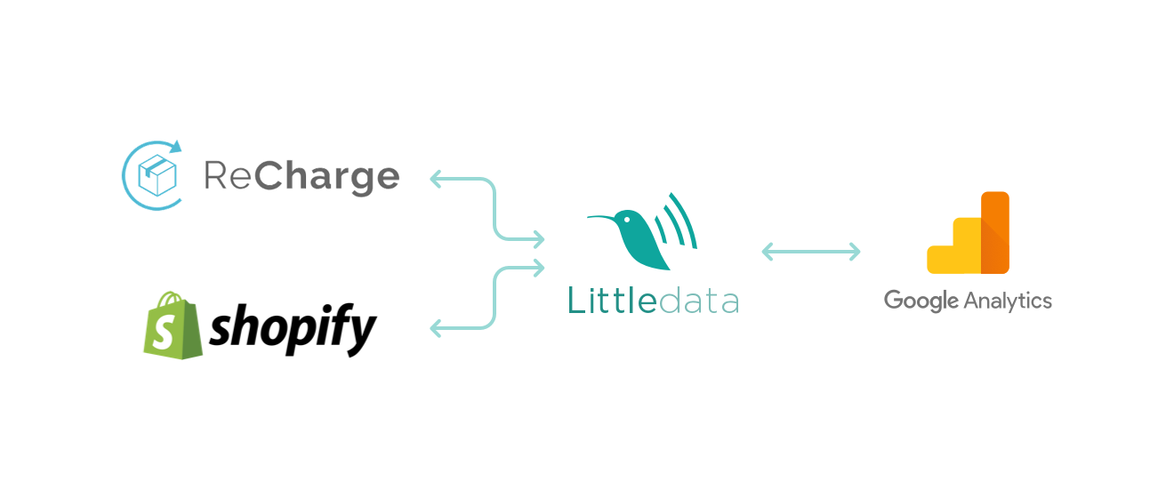 recharge shopify google analytics littledata shopify app