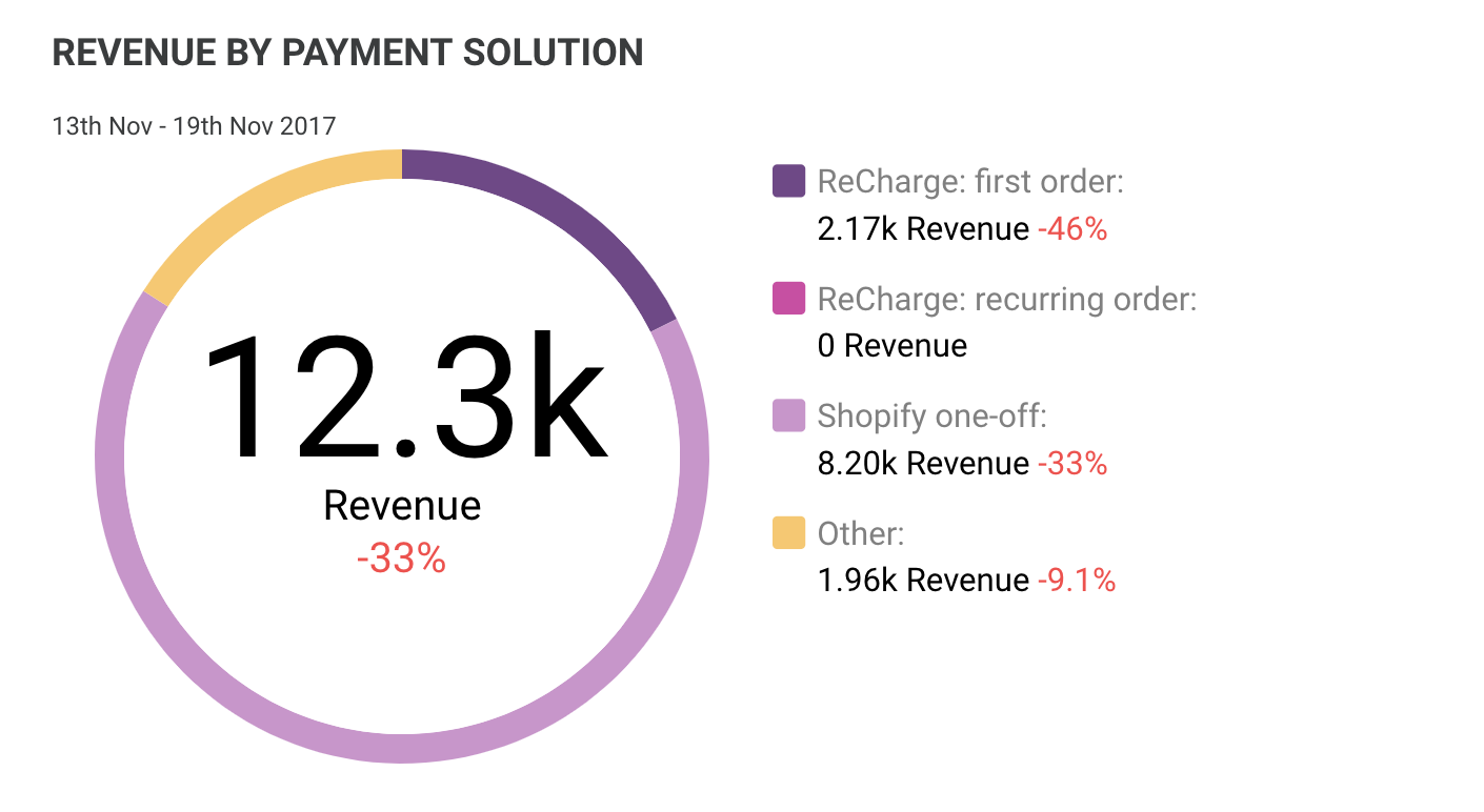 Revenue by payment solution