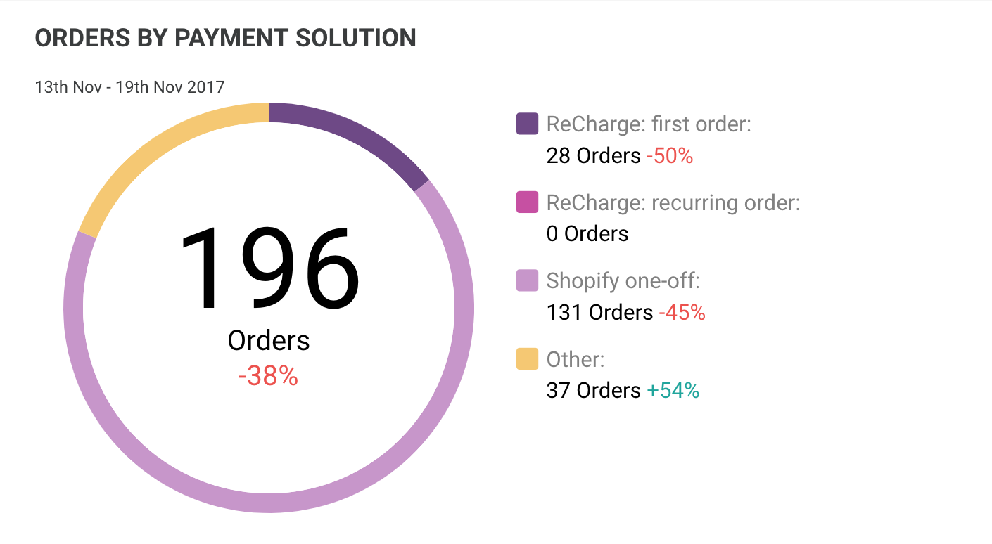 ORDERS BY PAYMENT SOLUTION
