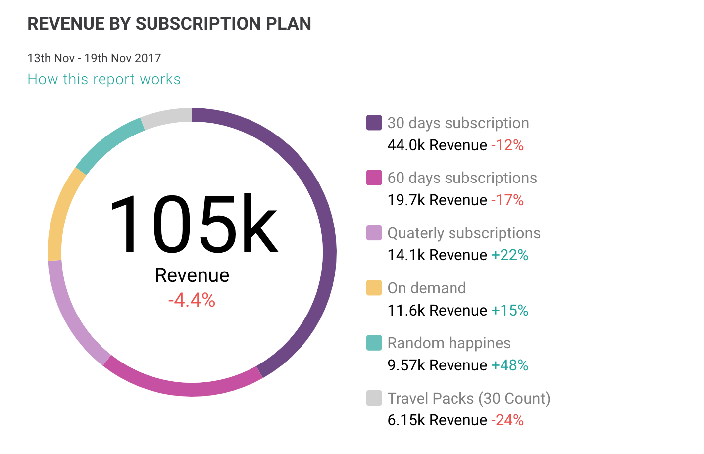 Revenue by subscription plan