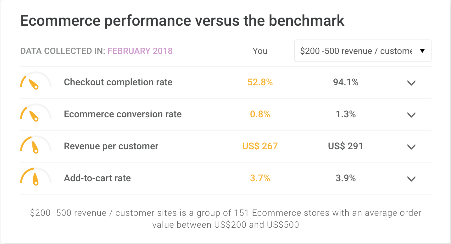 Ecommerce performance versus the benchmark