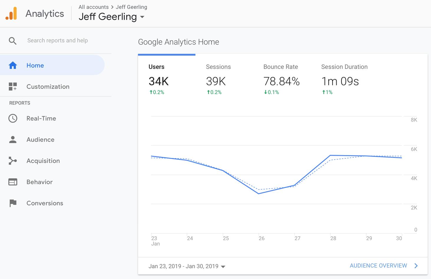 google analytics ecommerce reporting tool littledata