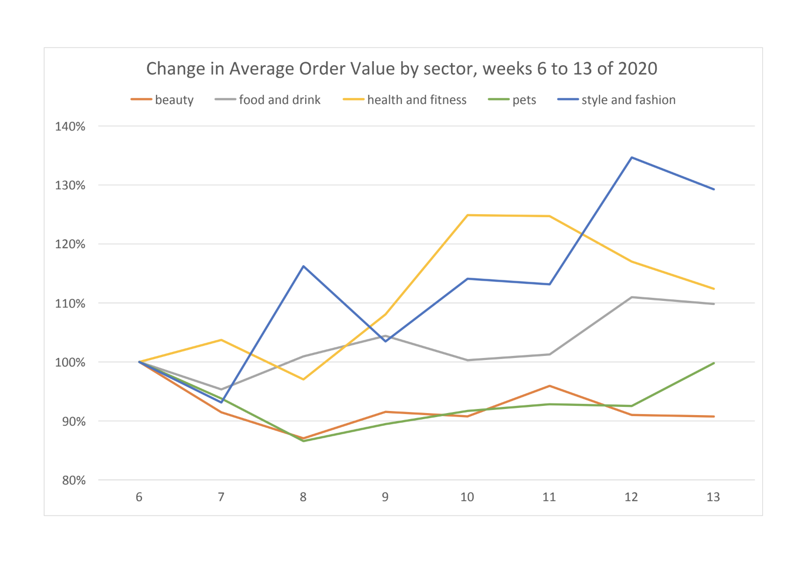 shopify average order value by industry