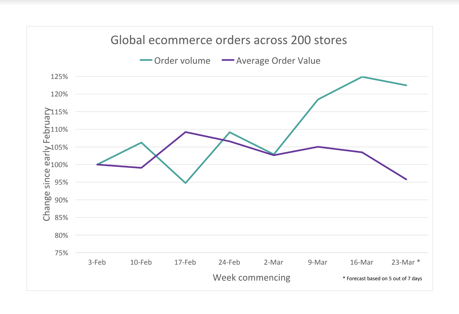 how covid-19 is affecting shopify stores across the world