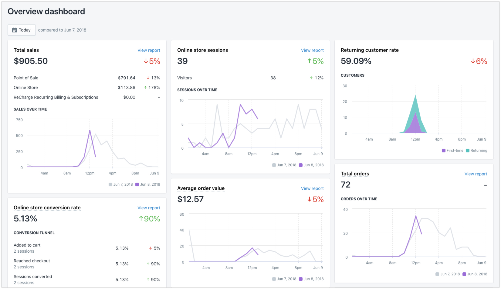 Shopify analytics vs Google Analytics: which offers better ecommerce data?