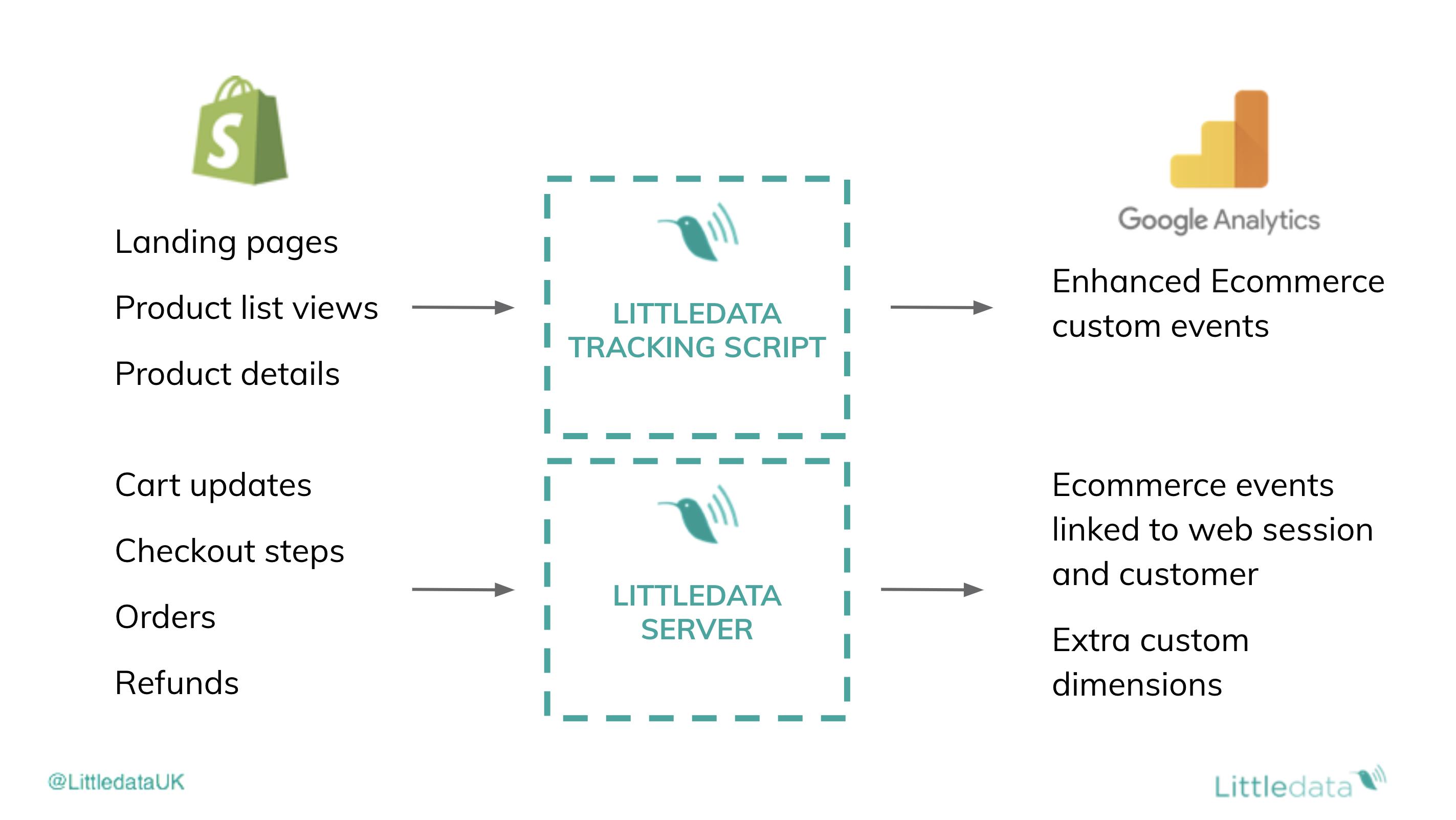 How littledata works diagram