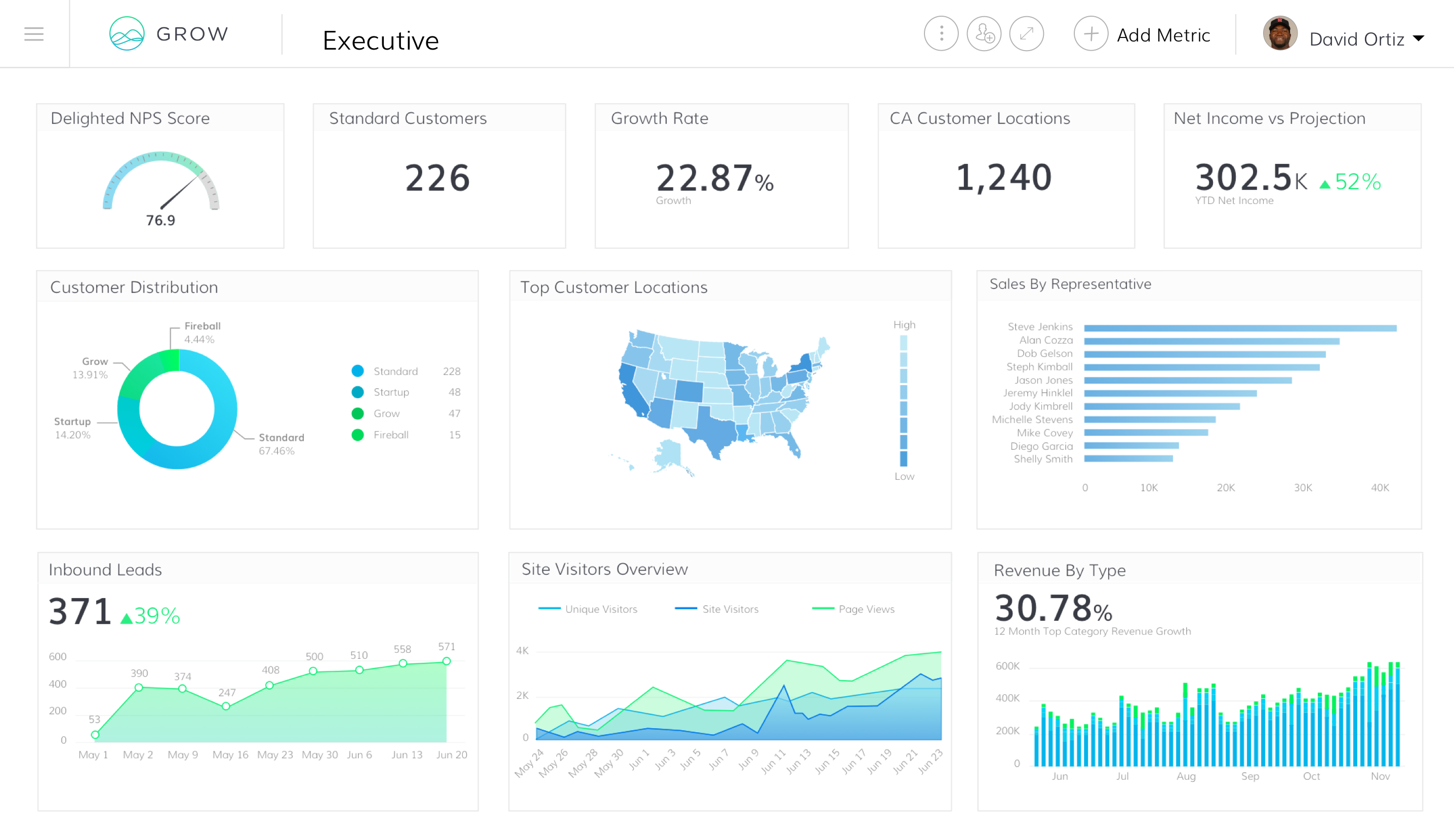 grow data dashboard reporting tool for ecommerce