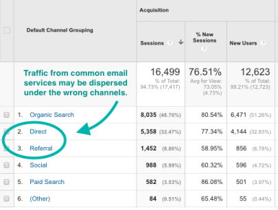 Is your traffic being dispersed under the wrong channels?