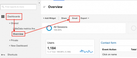 email google analytics dashboards