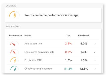 Ecommerce benchmarks
