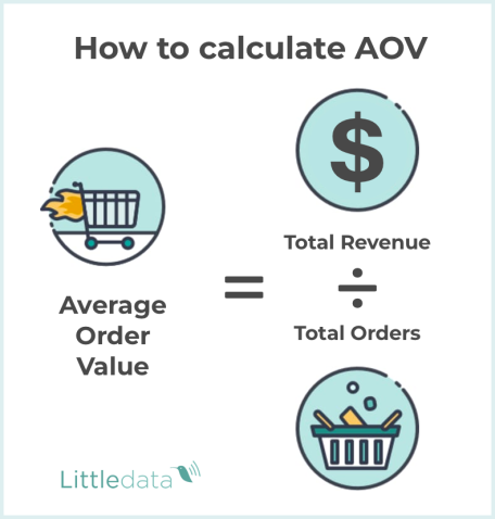 How to calculate AOV
