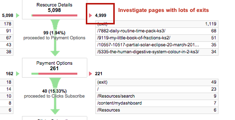 examine pages with lots of exits google analytics