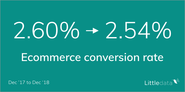 Ecommerce conversion rate down from 2.6% to 2.5%