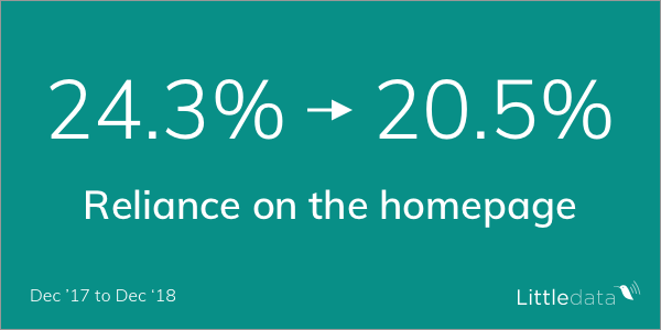 Reliance on the homepage for landing pages was down to 20.5%