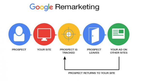 google dynamic remarketing campaigns