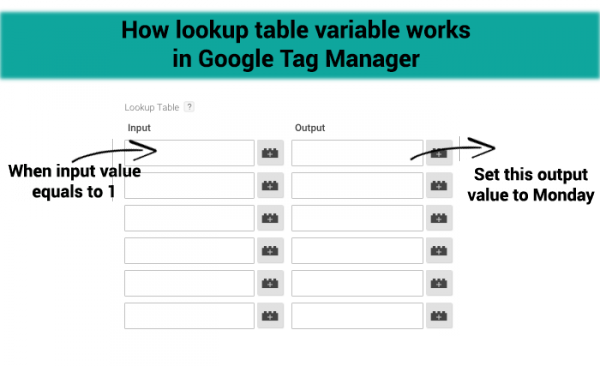 how lookup table variable works in gtm