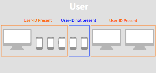 Tracking users cross devices