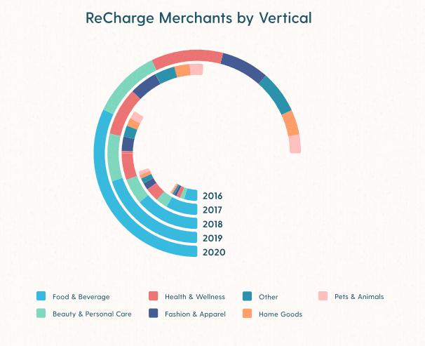 subscription merchant growth