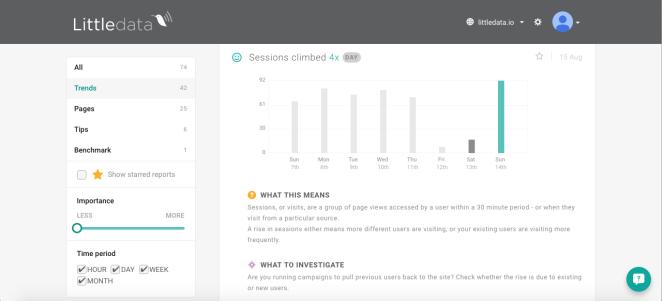 A glimpse into Littledata's trend detection algorithm