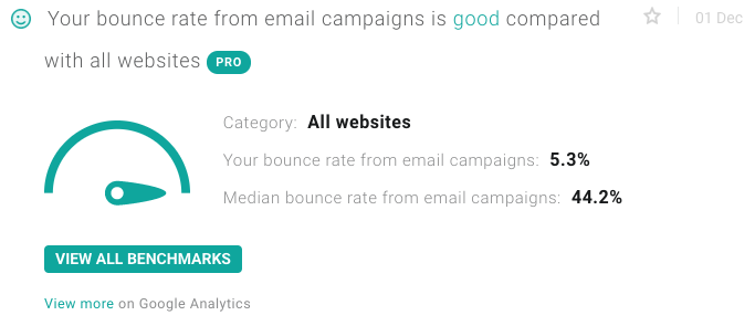 littledata and bounce rate