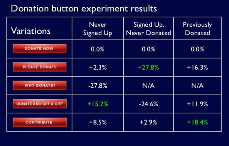 Response rates based on CTA design