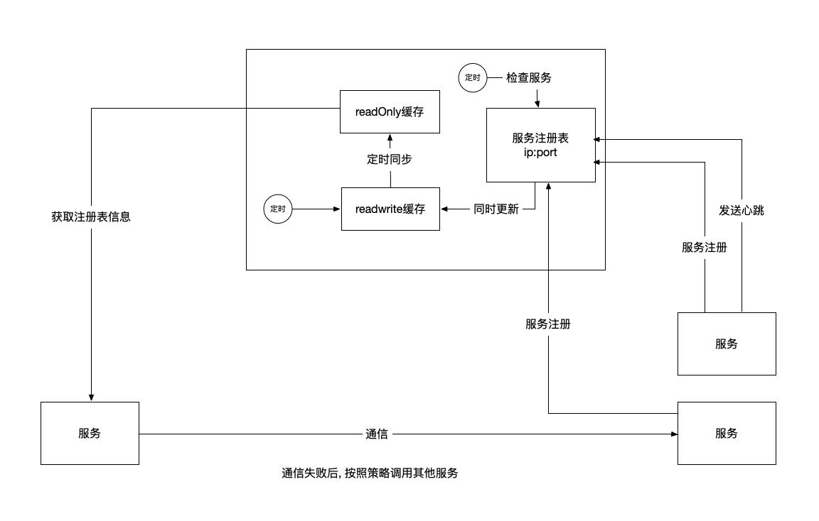 SpringCloud架构原理图