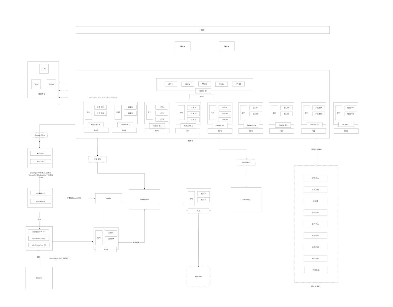 交易系统架构图