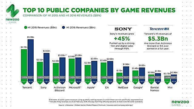 newzoo-top10-public-companies-game-revenues-h12016-cb9d6.jpg