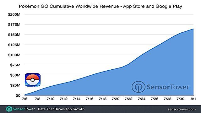 pokemon-160-million-cumulative-revenue-edf74.jpg