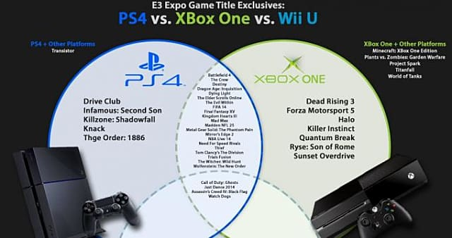 Infographic] Exclusive Game Titles: Wii U vs  XBox One vs  PS4