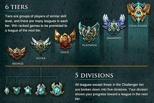 League of Legends Ranked System Updating for Season 4