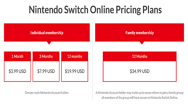 5af10eb2b215a-nintendoswitchonlinepricesthumbpng398acac943d4-61067.png
