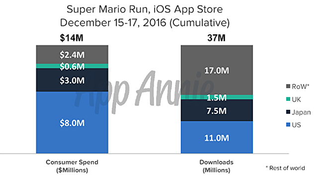 Super Mario Run, sales, iOS