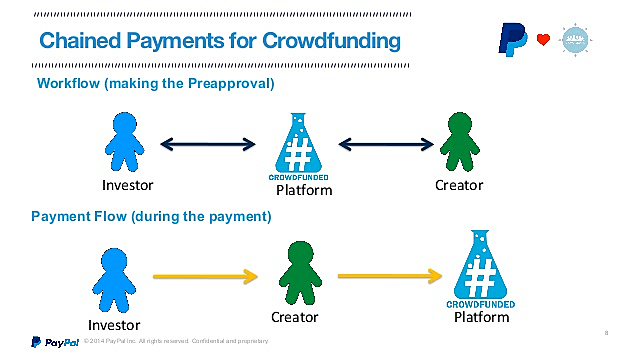 crowdfunding-with-paypal-638-44d31.jpg