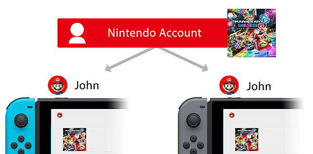 Nintendo Support: Nintendo Accounts on Nintendo Switch (FAQ)