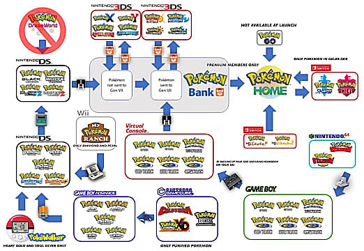 An infographic showing how each system links to Pokemon Home, including the Bank.