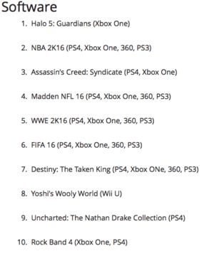 Halo 5 tops the list of best selling games in October