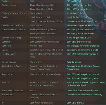 Wildstar f2p and signature differences