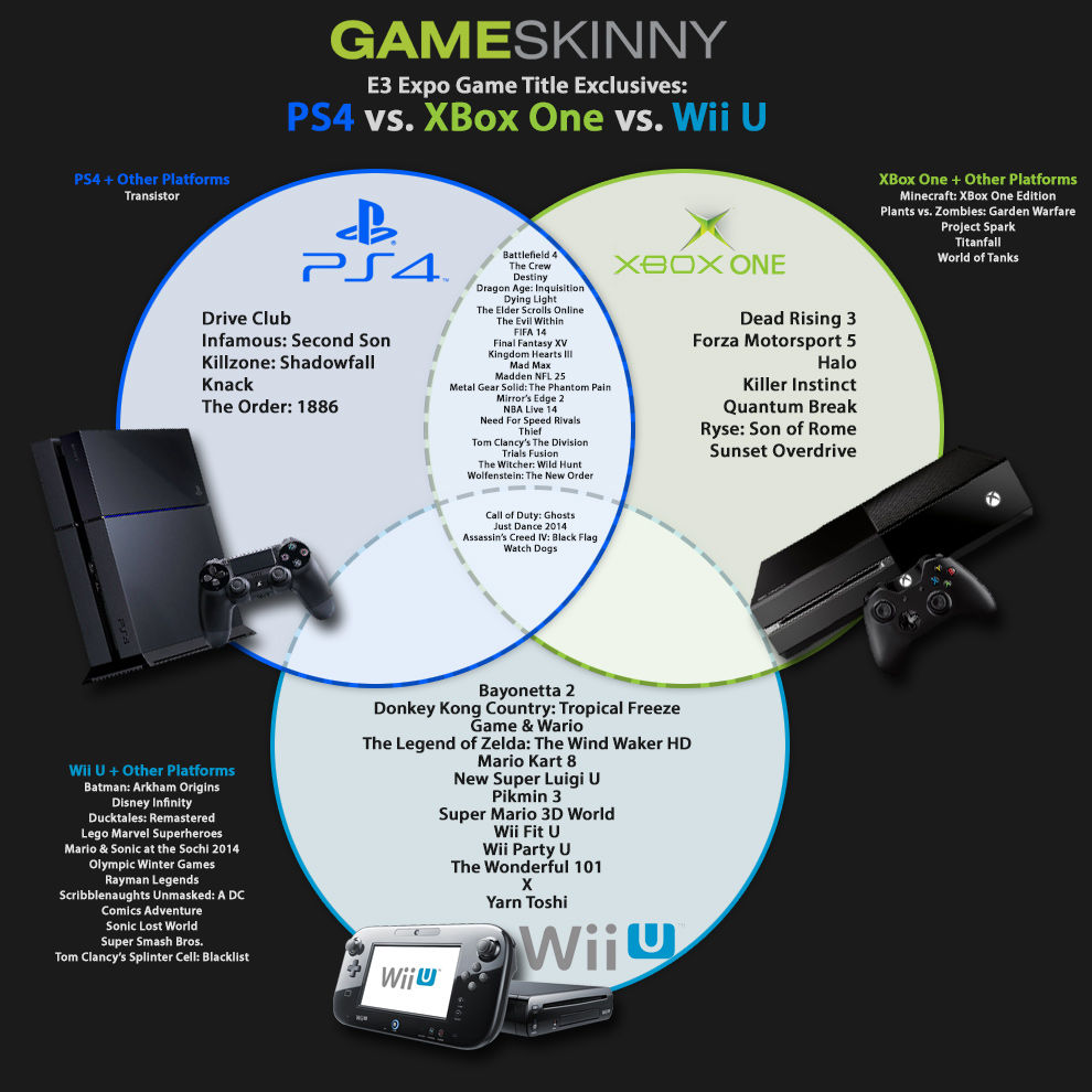 [Infographic] Exclusive Game Titles: Wii U vs. XBox One vs ...  [Infographic] E...