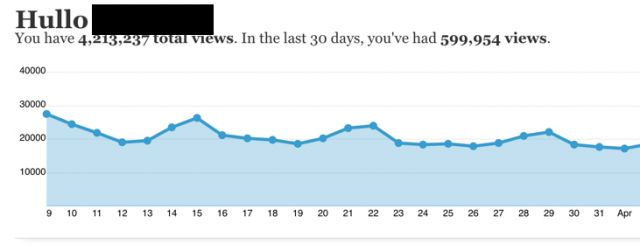 user dashboard tons of views