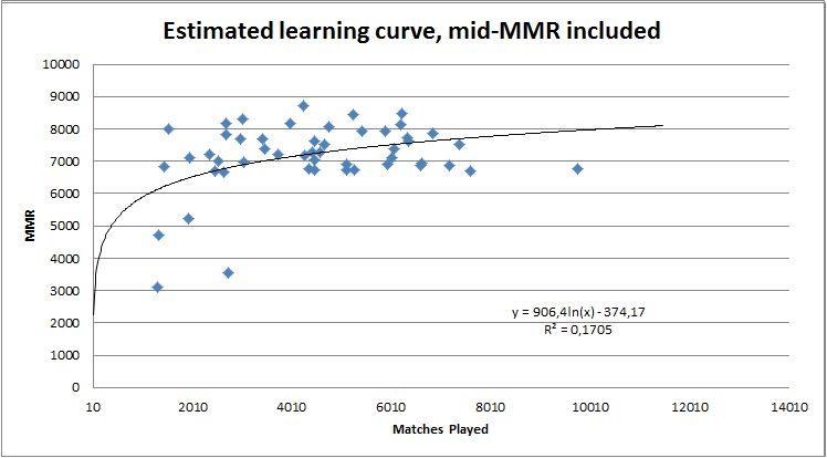 dota 2 matchmaking rating range seznamování odborníků online