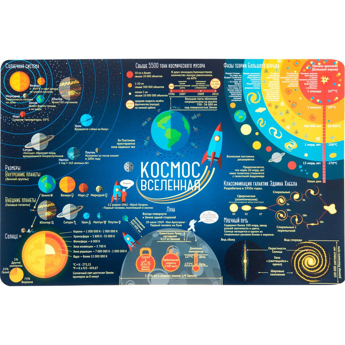 Коврик настольный Космос 38x58 см полипропилен